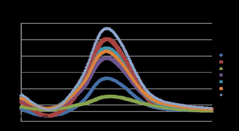 File:Graph 1uM Trypsin.Abs vs Wl.png