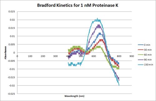 Proteinase K Bradford 1nM.png