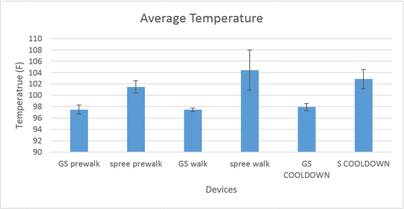 File:Temperature lab 3 Group11.png