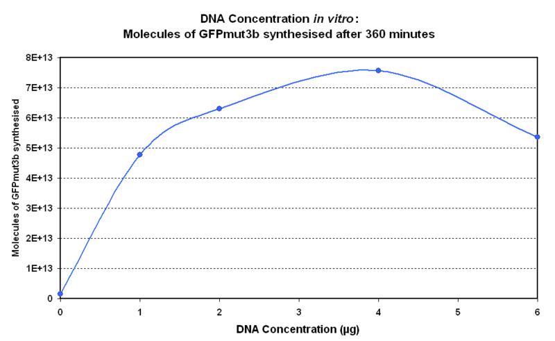 File:DNA Concentration 360mins.PNG