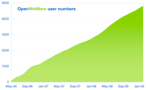 Oww total users 2009-01.png