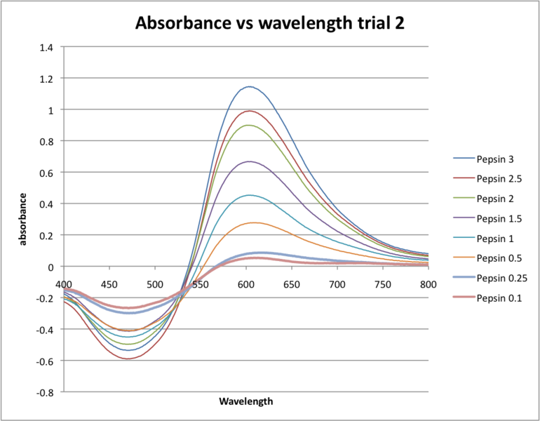 Image:Absorbance vs wavelength trial 2.png