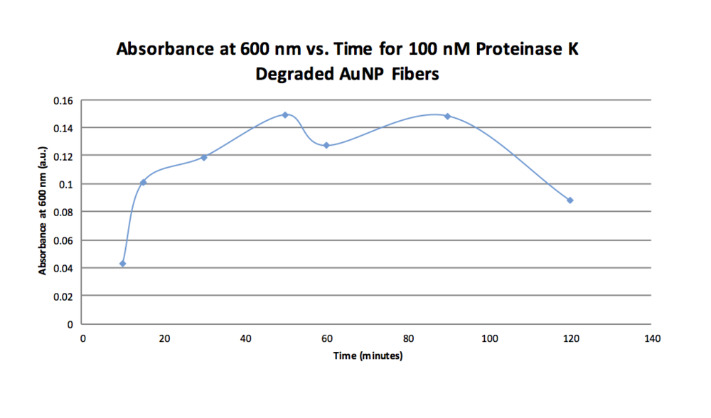 Bradford Absorbance UV-Vis 10-20.png