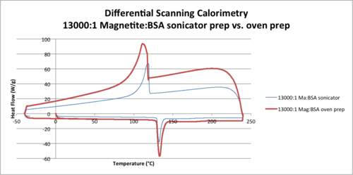 Differential Scanning Calorimetry 13000-1 Magnetite-BSA sonicator prep vs. oven prep .png