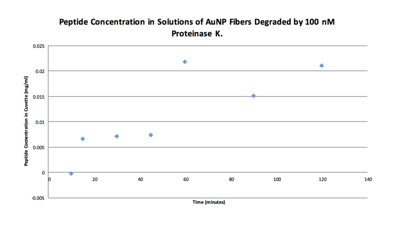 File:Fluorescence Calibration 10-14.png