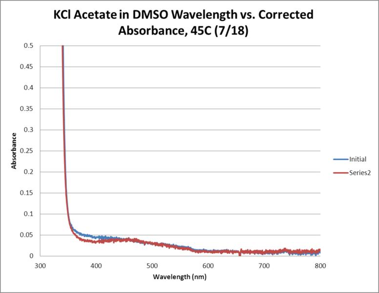 File:KCl Acetate OPD H2O2 DMSO 45C WORKUP GRAPH.png