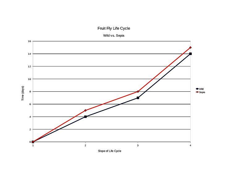 File:Sepia graph.jpg