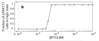 Figure 2: Measuring the IPTG toggle-point concentration.