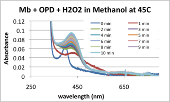 MRH20130402 45C absorbance.png