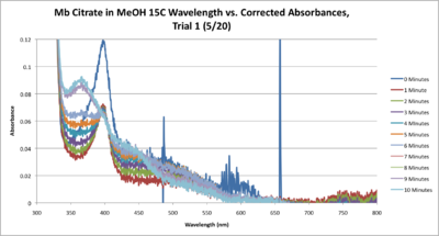 Mb Citrate 15C SEQUENTIAL WORKUP GRAPH CORRECTED.png