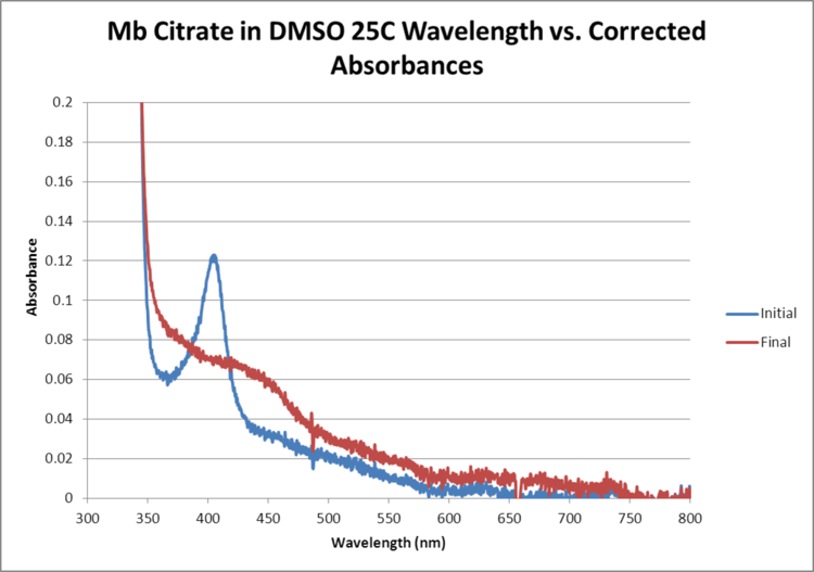 Mb Citrate OPD H2O2 DMSO 25C WORKUP GRAPH.png