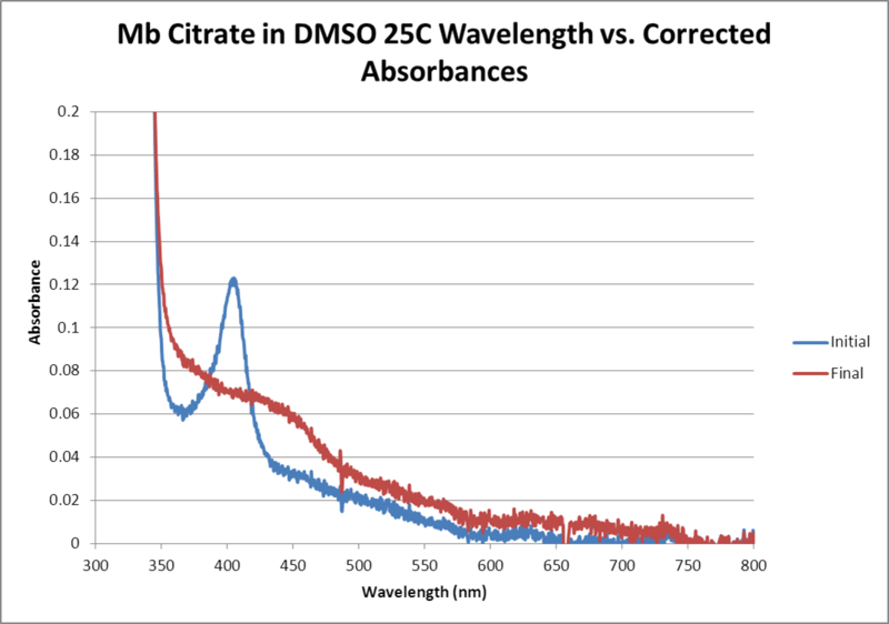 Image:Mb Citrate OPD H2O2 DMSO 25C WORKUP GRAPH.png