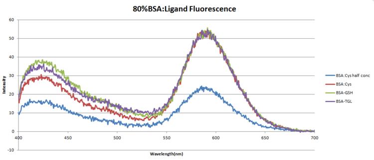 80percetBSA-Ligandfluorescence.png