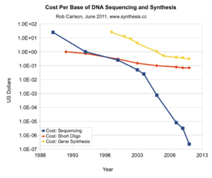 Cost per Base of DNA Sequencing and Synthesis.[2]