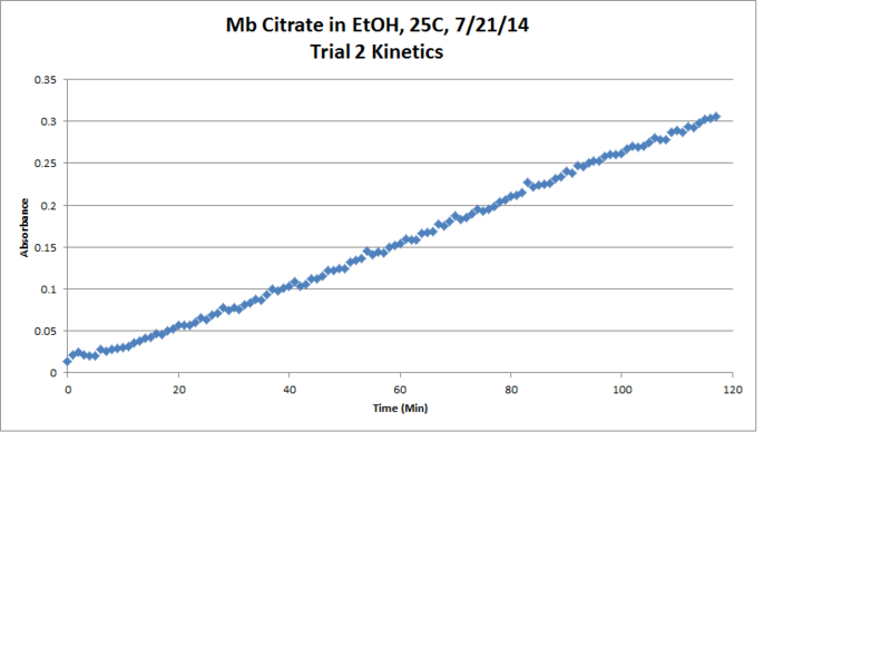 Image:Mb Citrate OPD H2O2 EtOH 25C Trial2 Kinetics Chart.png
