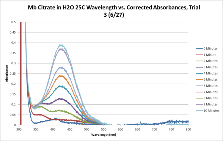 Mb Citrate OPD H2O2 H2O 25C SEQUENTIAL GRAPH Trial3.png