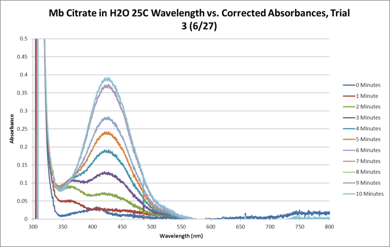 Image:Mb Citrate OPD H2O2 H2O 25C SEQUENTIAL GRAPH Trial3.png