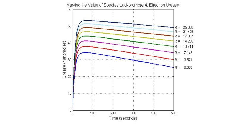 File:Varying the Value of Species LacI-promoter4 Effect on Urease.jpg