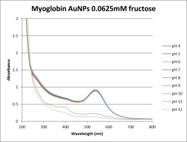 .0625fructose myoglobin.png