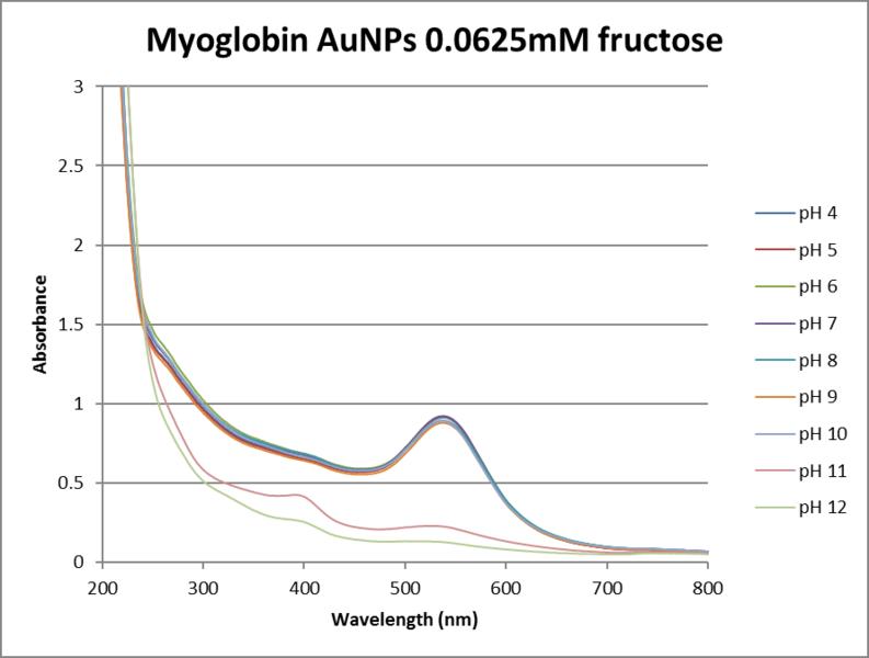 File:.0625fructose myoglobin.png