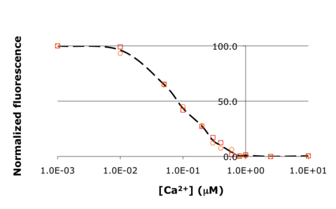 Raw titration curve for IPC. Shown here is sample data from the teaching lab: normalized fluorescence for wild-type inverse pericam as a function of calcium concentration. As you will later learn, an apparent KD can be estimated from such a plot: it is the point on the x-axis where the curve crosses y = 50%, or ~0.1 μM here.
