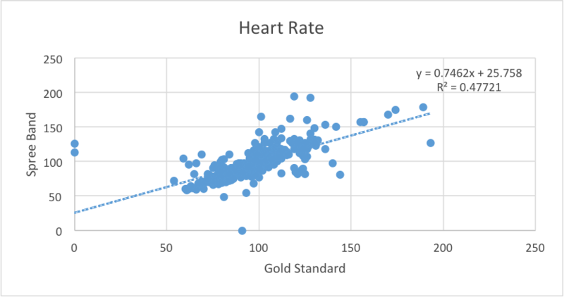 File:Heart Rate Scatter.png
