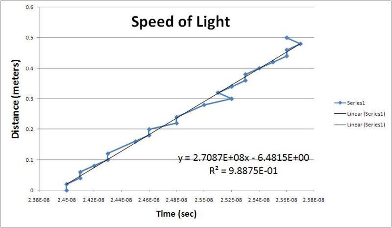 File:Speed of light(mike).JPG