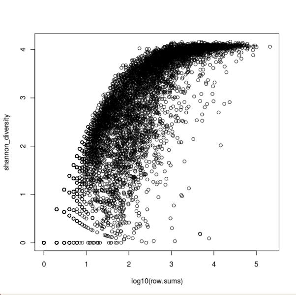 File:Sum vs shannon diversity for pfams.png