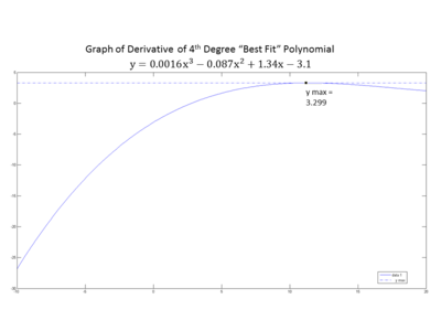 "Plot of the Derivative of the ""Best Fit"" Polynomial"