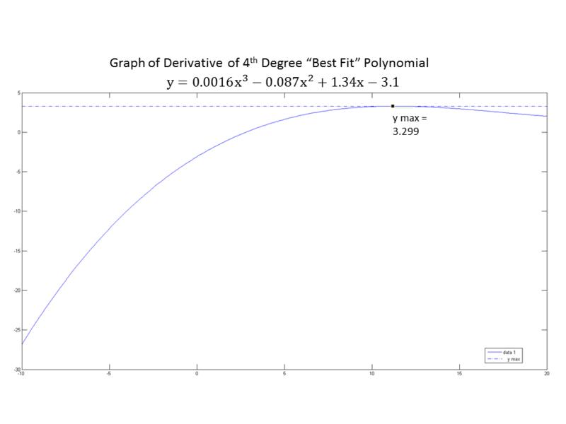 File:Best Fit Derivative Plot.png