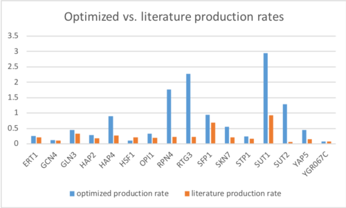 ET optimized vs lit production rates.png