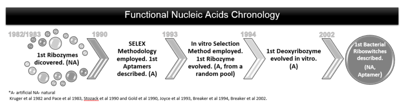 Functional Nucleic Acid Chronology [2, 3],[4],[5],[6],[7],[8].