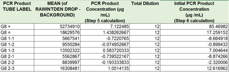 File:Group 8 1030 table5 PCR D.PNG