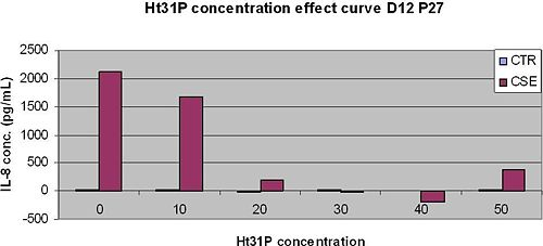 Ht31PtoxicityIL8secretionD12P27250310.JPG
