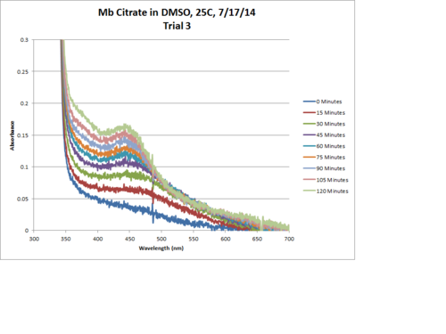 Mb Citrate OPD H2O2 DMSO 25C Trial3 Chart.png