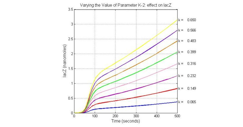 File:Varying the Value of Parameter K-2 effect on lacZ.jpg