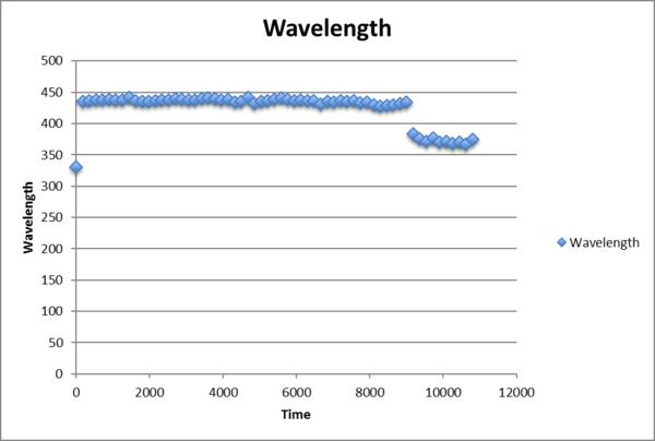 Wavelength myoglobin AuNP pH7.png