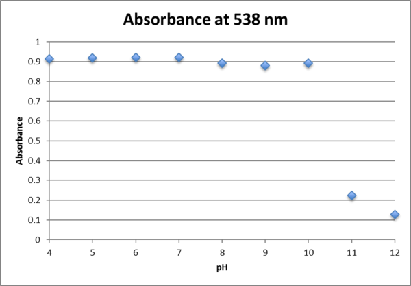 .0625fructose peak absorbance.png
