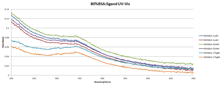 80%bsa-ligand.uv.vis.png