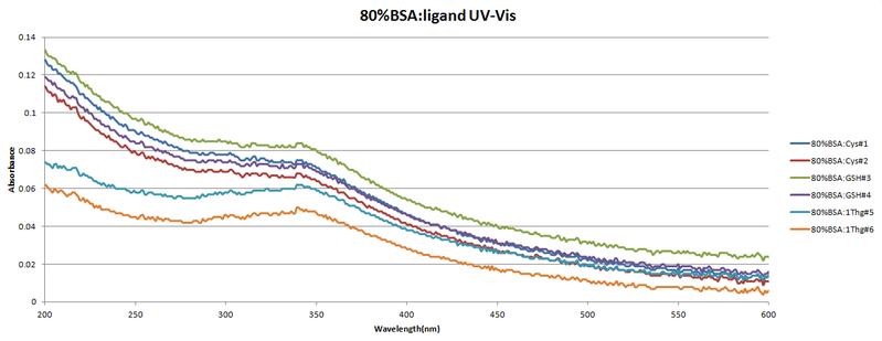 File:80%bsa-ligand.uv.vis.png