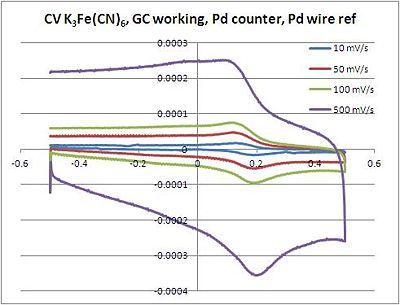 CV K3Fe(CN)6 GC we Pd ce 10-500 mV.JPG