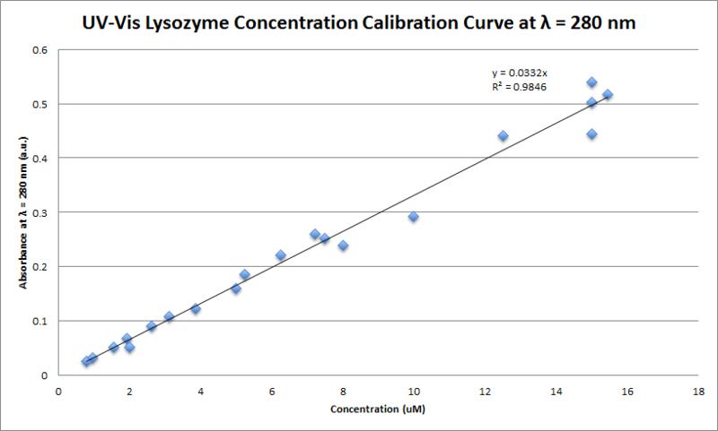 File:Class Lysozyme calibration Curve.png