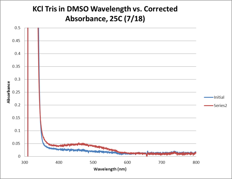File:KCl Tris OPD H2O2 DMSO 25C WORKUP GRAPH.png