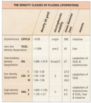 Table 1 Liprotein Classes (from Feher and Richmond, Lipids and Lipid Disorders, 1997)