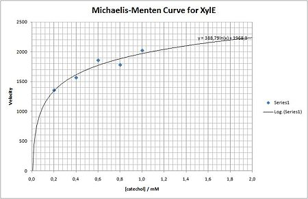 Michaelis-Menten Curve for XylE.jpg