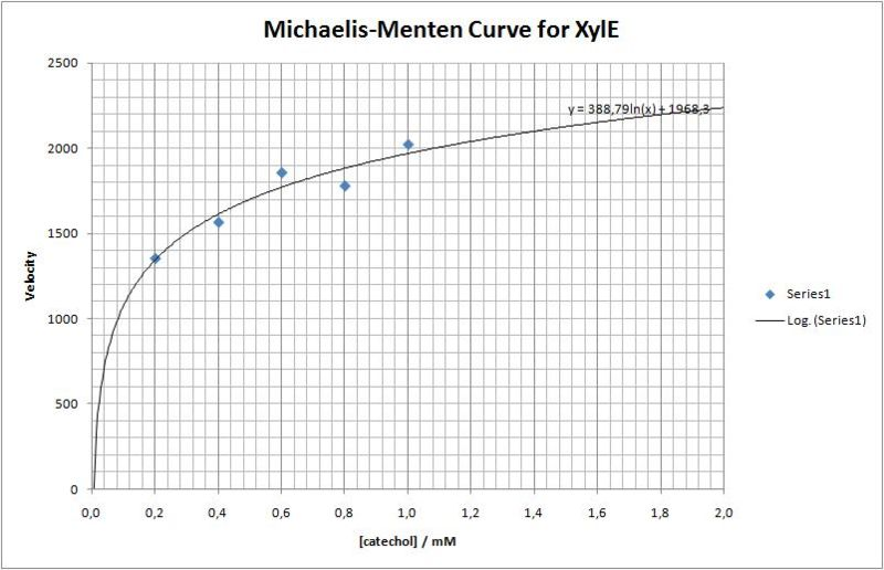 File:Michaelis-Menten Curve for XylE.jpg