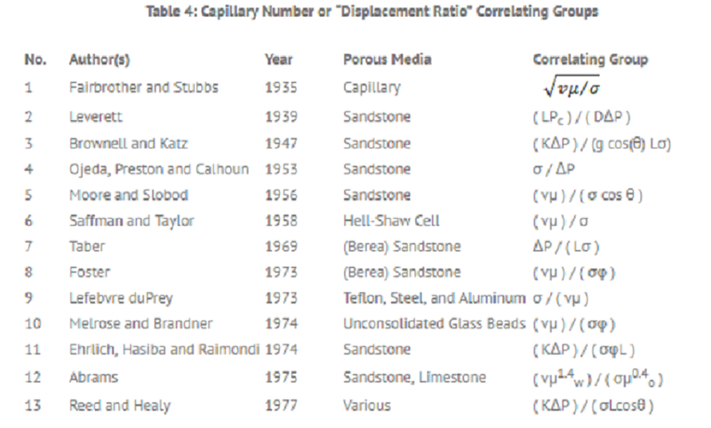 File:Capillary Number.png