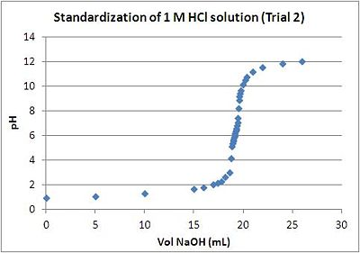 Fox HCl Standardization - trial 2.JPG
