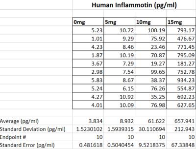 human inflammotin table