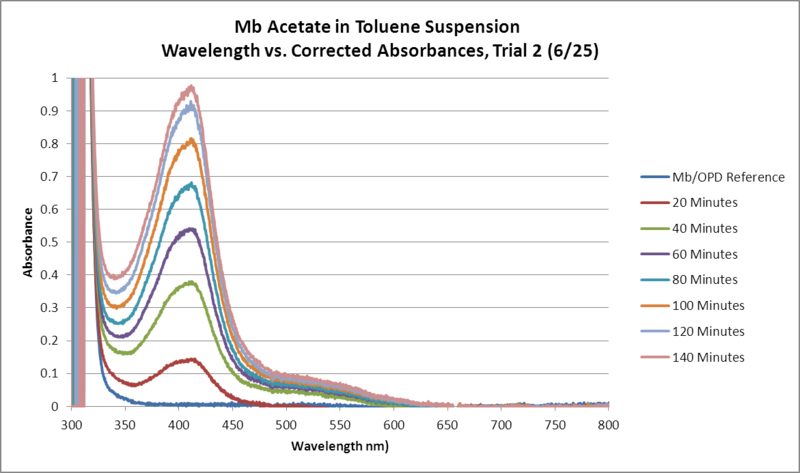 Image:Mb Acetate OPD H2O2 Toluene GRAPH Trial2.png
